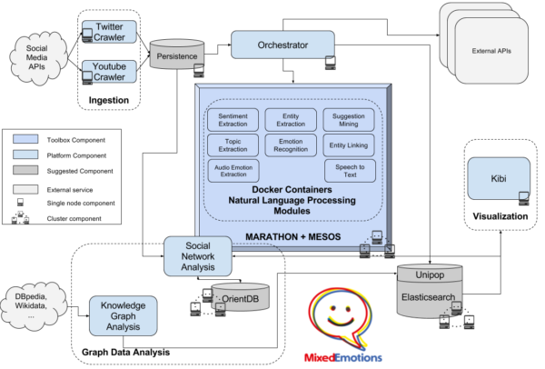 Emotion extraction platform